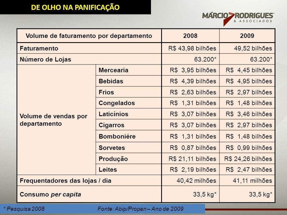 7 * Pesquisa 2008 Fonte: Abip/Propan – Ano de 2009 Volume de faturamento por departamento20082009 FaturamentoR$ 43,98 bilhões49,52 bilhões Número de L