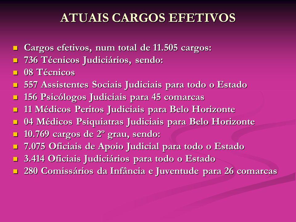 ATUAIS CARGOS EFETIVOS Cargos efetivos, num total de 11.505 cargos: Cargos efetivos, num total de 11.505 cargos: 736 Técnicos Judiciários, sendo: 736