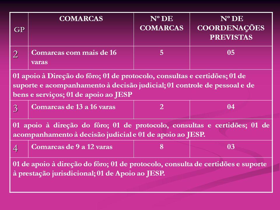 GP COMARCASNº DE COMARCAS Nº DE COORDENAÇÕES PREVISTAS 2 Comarcas com mais de 16 varas 505 01 apoio à Direção do fôro; 01 de protocolo, consultas e ce