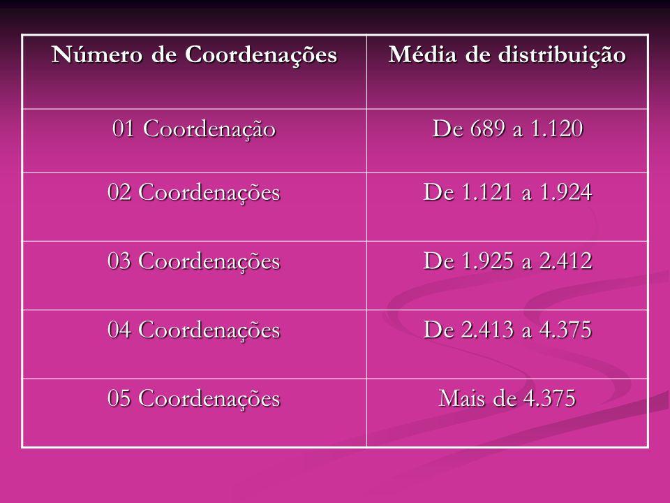 Número de Coordenações Média de distribuição 01 Coordenação De 689 a 1.120 02 Coordenações De 1.121 a 1.924 03 Coordenações De 1.925 a 2.412 04 Coorde