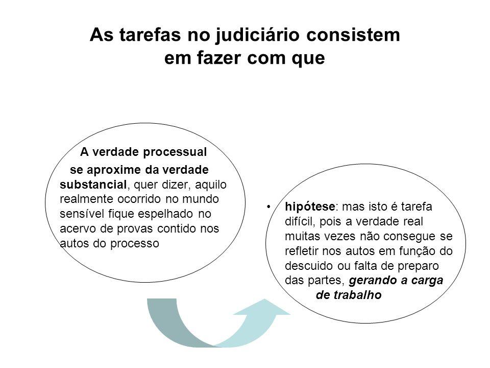 As tarefas no judiciário consistem em fazer com que A verdade processual se aproxime da verdade substancial, quer dizer, aquilo realmente ocorrido no