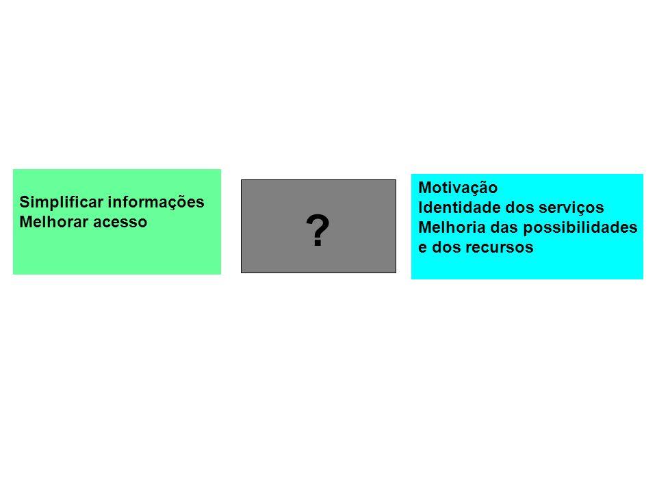 Simplificar informações Melhorar acesso Motivação Identidade dos serviços Melhoria das possibilidades e dos recursos ?