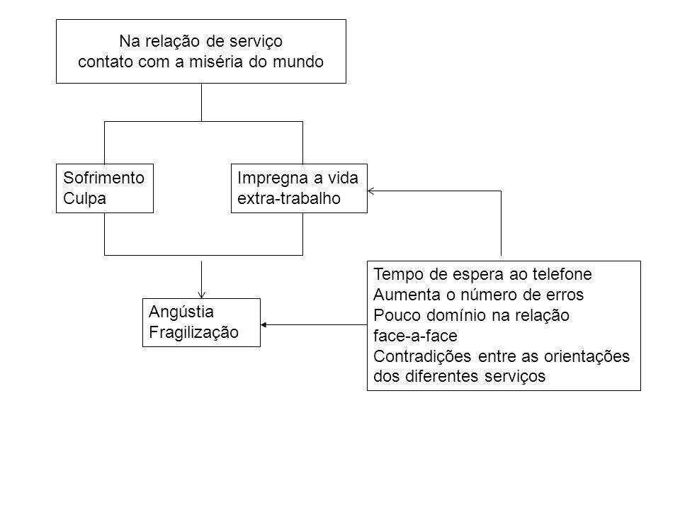 Na relação de serviço contato com a miséria do mundo Tempo de espera ao telefone Aumenta o número de erros Pouco domínio na relação face-a-face Contra