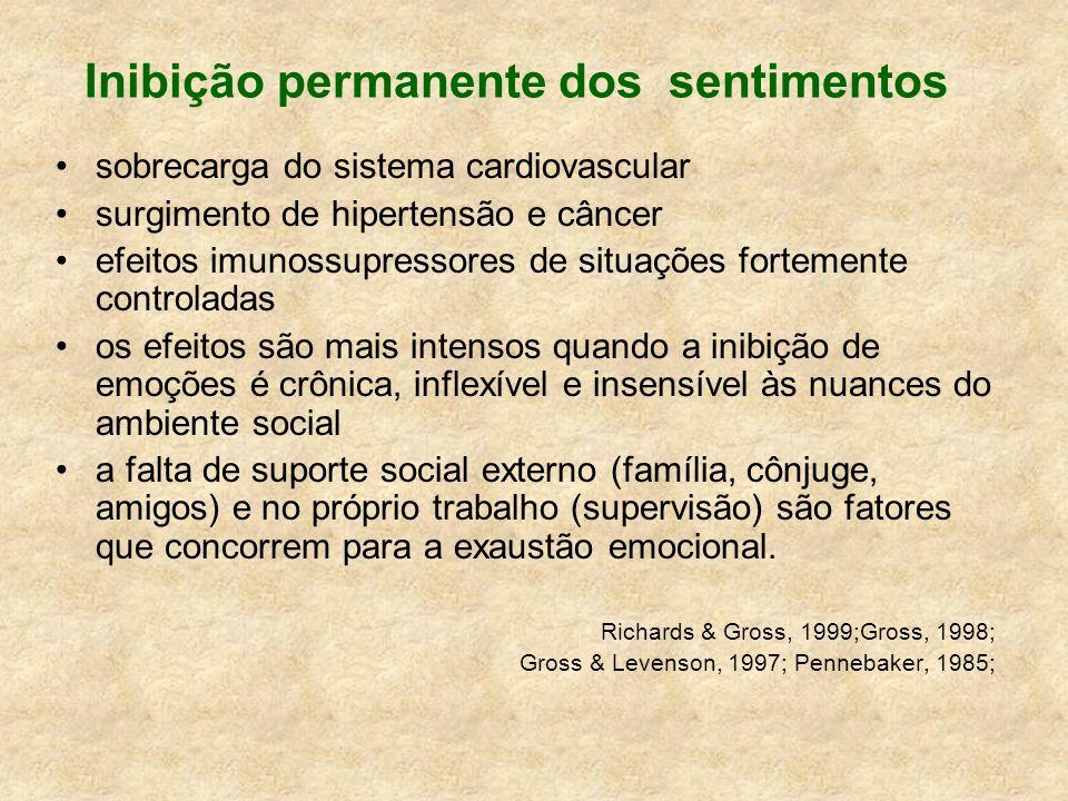 Inibição permanente dos sentimentos sobrecarga do sistema cardiovascular surgimento de hipertensão e câncer efeitos imunossupressores de situações for