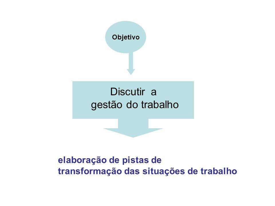 elaboração de pistas de transformação das situações de trabalho Discutir a gestão do trabalho Objetivo