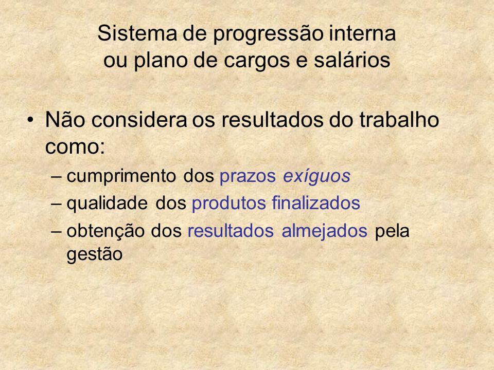 Sistema de progressão interna ou plano de cargos e salários Não considera os resultados do trabalho como: –cumprimento dos prazos exíguos –qualidade d