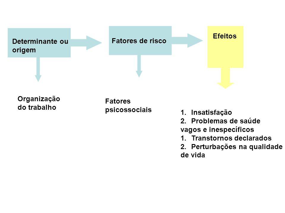 Organização do trabalho Efeitos Determinante ou origem Fatores de risco Fatores psicossociais 1.Insatisfação 2.Problemas de saúde vagos e inespecífico