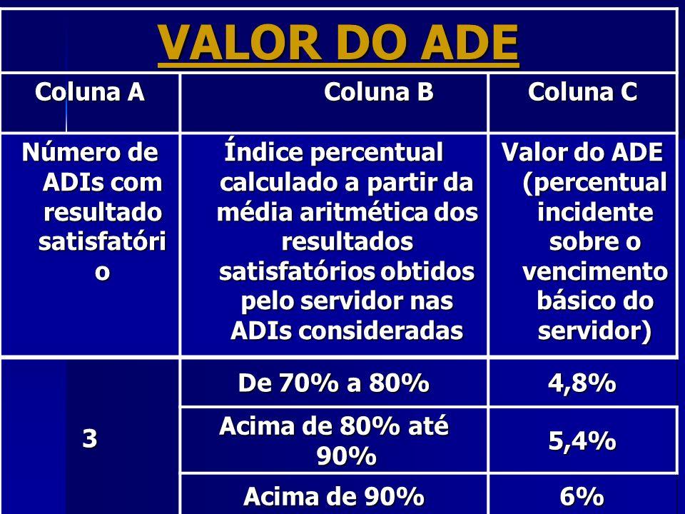 VALOR DO ADE Coluna A Coluna B Coluna C Número de ADIs com resultado satisfatóri o Índice percentual calculado a partir da média aritmética dos result
