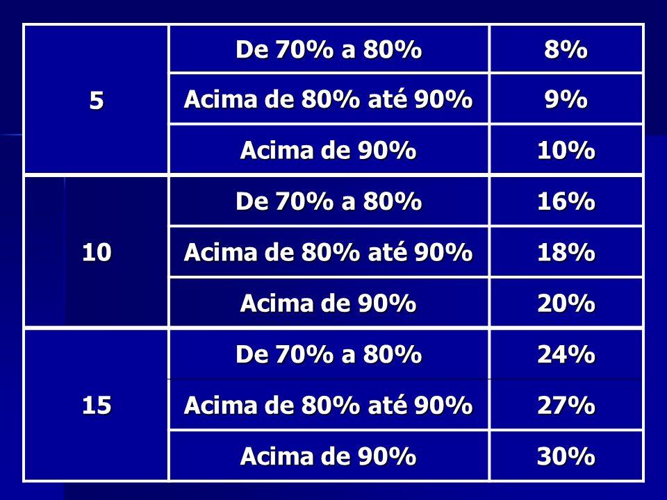 5 De 70% a 80% 8% Acima de 80% até 90% 9% Acima de 90% 10% 10 De 70% a 80% 16% Acima de 80% até 90% 18% Acima de 90% 20% 15 De 70% a 80% 24% Acima de