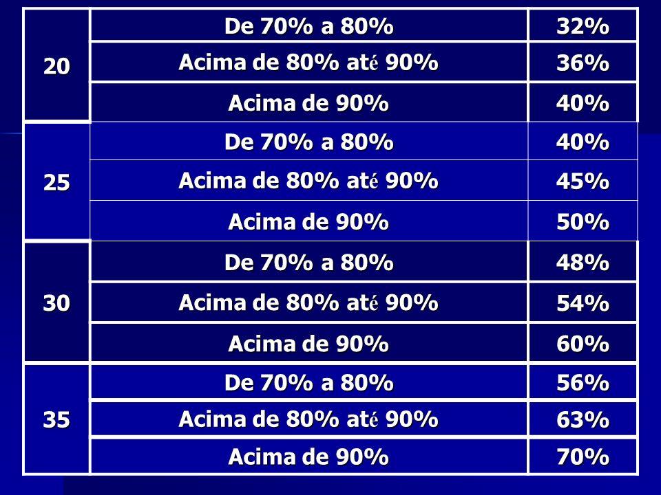 20 De 70% a 80% 32% Acima de 80% at é 90% 36% Acima de 90% 40% 25 De 70% a 80% 40% Acima de 80% at é 90% 45% Acima de 90% 50% 30 De 70% a 80% 48% Acim
