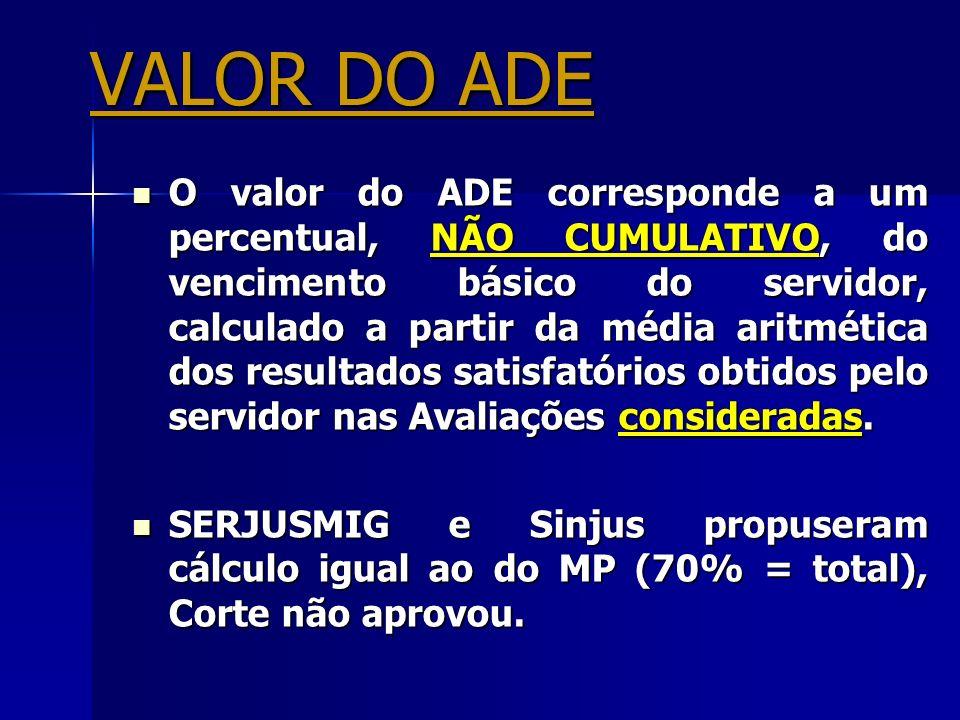 VALOR DO ADE O valor do ADE corresponde a um percentual, NÃO CUMULATIVO, do vencimento básico do servidor, calculado a partir da média aritmética dos
