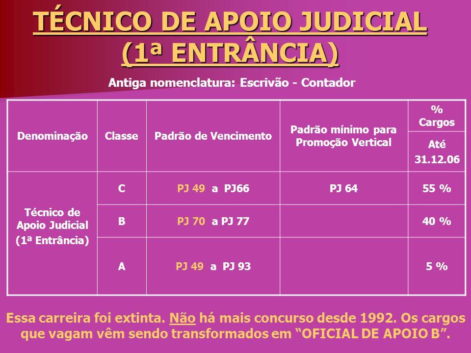 TÉCNICO DE APOIO JUDICIAL (1ª ENTRÂNCIA) DenominaçãoClassePadrão de Vencimento Padrão mínimo para Promoção Vertical % Cargos Até 31.12.06 Técnico de A
