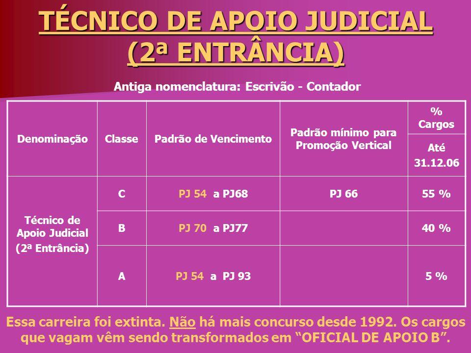 TÉCNICO DE APOIO JUDICIAL (2ª ENTRÂNCIA) DenominaçãoClassePadrão de Vencimento Padrão mínimo para Promoção Vertical % Cargos Até 31.12.06 Técnico de A