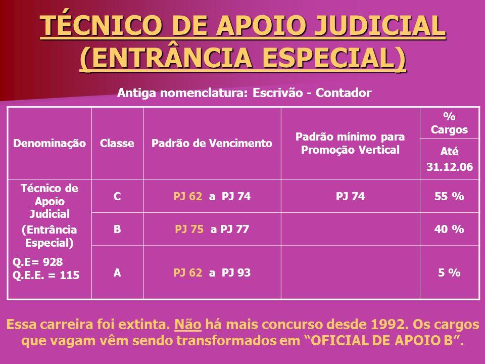TÉCNICO DE APOIO JUDICIAL (ENTRÂNCIA ESPECIAL) DenominaçãoClassePadrão de Vencimento Padrão mínimo para Promoção Vertical % Cargos Até 31.12.06 Técnic