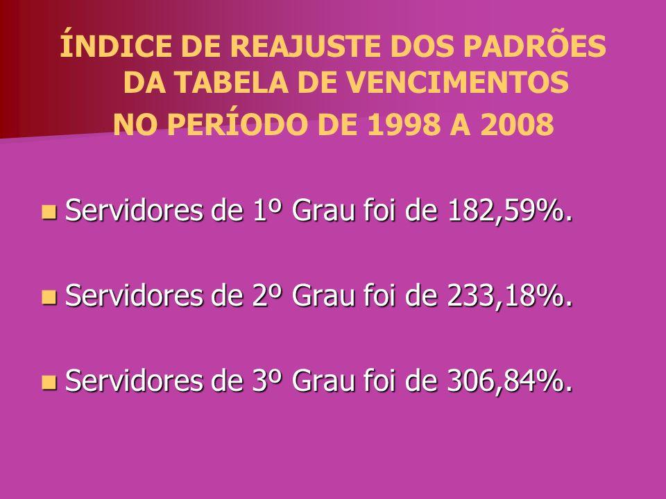 ÍNDICE DE REAJUSTE DOS PADRÕES DA TABELA DE VENCIMENTOS NO PERÍODO DE 1998 A 2008 Servidores de 1º Grau foi de 182,59%. Servidores de 1º Grau foi de 1