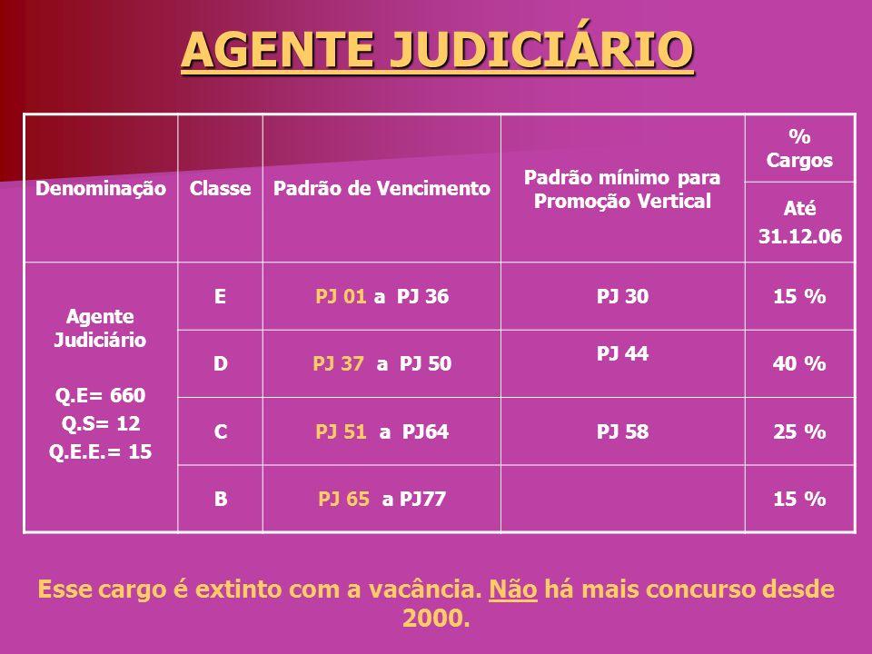 OFICIAL JUDICIÁRIO DenominaçãoClassePadrão de Vencimento Padrão mínimo para Promoção Vertical % Cargos Até 31.12.06 Oficial Judiciário Q.E= 3.414 Q.S= 87 Q.E.E.= 156 DPJ 28 a PJ 50PJ 4450 % CPJ 51 a PJ 64PJ 5830 % BPJ 65 a PJ7715 % APJ 28 a PJ 935 % Comissário da Infância e Juventude, Oficial de Justiça, Oficial Judiciário