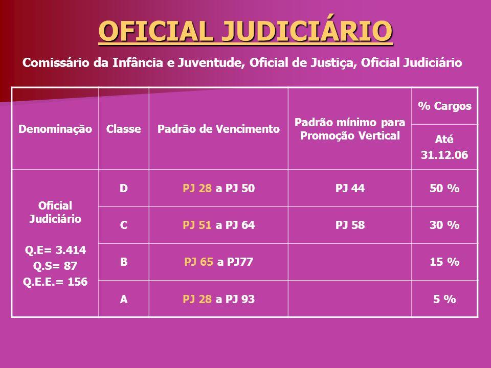 OFICIAL DE APOIO JUDICIAL DenominaçãoClassePadrão de Vencimento Padrão mínimo para Promoção Vertical % Cargos Até 31.12.06 Oficial de Apoio Judicial Q.E= 7.075 Q.E.E.= 553 DPJ 28 a PJ 50PJ 4440 % CPJ 51 a PJ64PJ 5830 % BPJ 70 a PJ7727 % APJ 28 a PJ 933 % Para a Promoção Vertical à classe B, o curso superior exigido é o de Bacharel em DIREITO ou Ciências Contábeis.