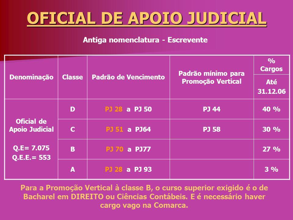 OFICIAL DE APOIO JUDICIAL DenominaçãoClassePadrão de Vencimento Padrão mínimo para Promoção Vertical % Cargos Até 31.12.06 Oficial de Apoio Judicial Q