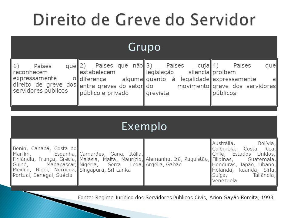 Grupo 1) Países que reconhecem expressamente o direito de greve dos servidores públicos 2) Países que não estabelecem diferença alguma entre greves do