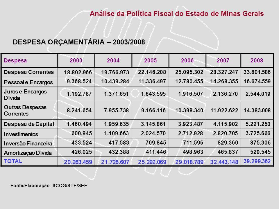 Análise da Política Fiscal do Estado de Minas Gerais Despesa200320042005200620072008 Despesa Correntes18.802.96619.766.97322.146.20825.095.30228.327.2