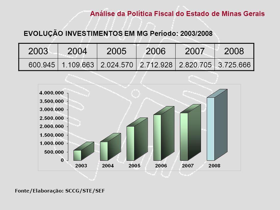 Análise da Política Fiscal do Estado de Minas Gerais 200320042005200620072008 600.9451.109.6632.024.5702.712.9282.820.7053.725.666 Fonte/Elaboração: S