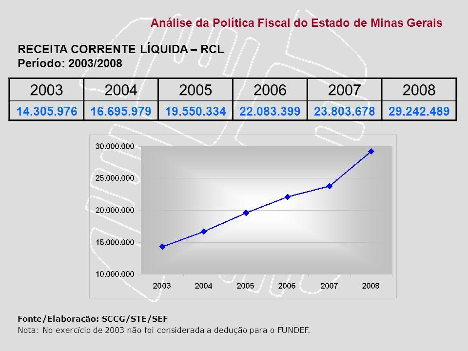 Análise da Política Fiscal do Estado de Minas Gerais 200320042005200620072008 14.305.97616.695.97919.550.33422.083.39923.803.67829.242.489 Fonte/Elabo