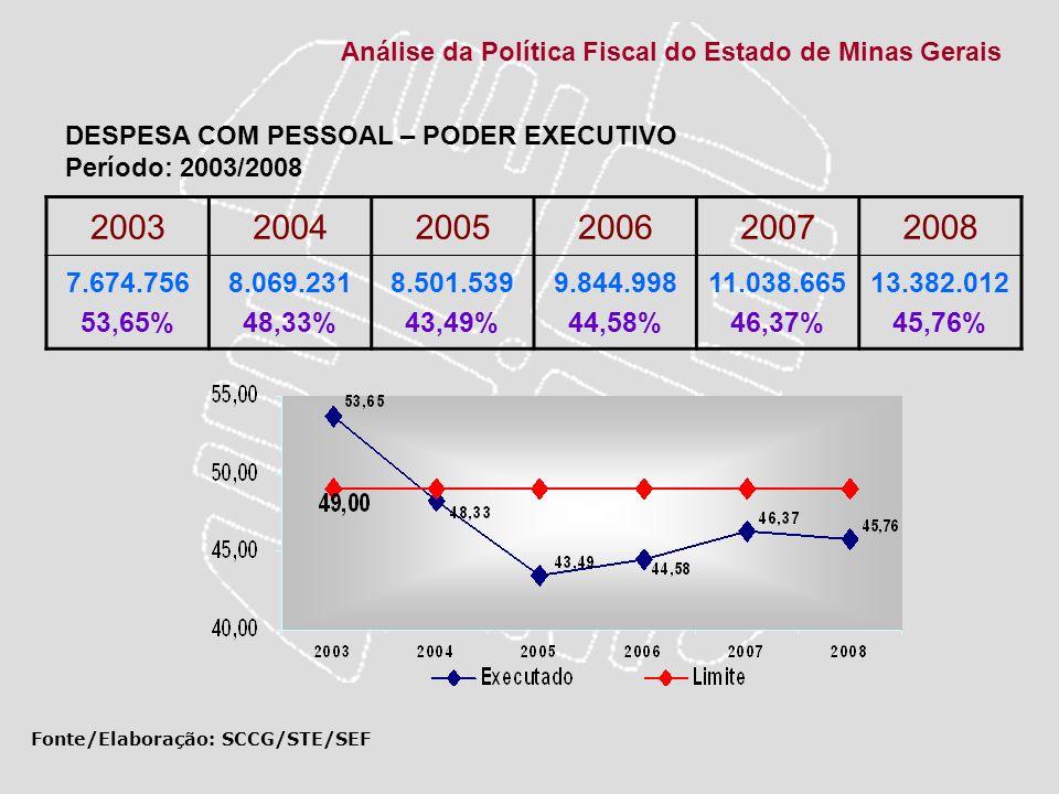 Análise da Política Fiscal do Estado de Minas Gerais 200320042005200620072008 7.674.756 53,65% 8.069.231 48,33% 8.501.539 43,49% 9.844.998 44,58% 11.0