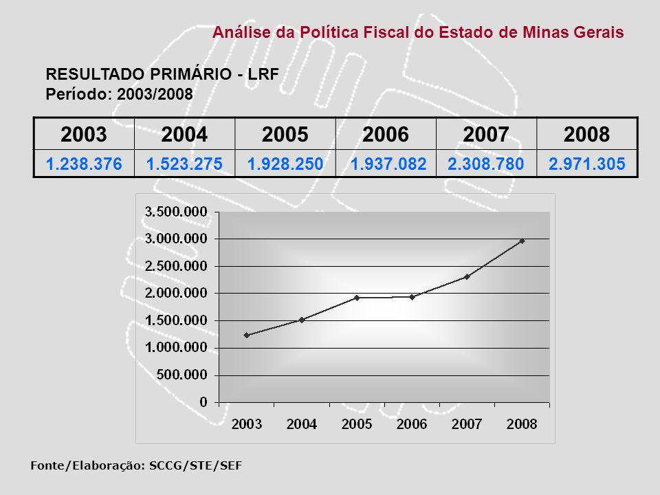 Análise da Política Fiscal do Estado de Minas Gerais 200320042005200620072008 1.238.3761.523.2751.928.250 1.937.0822.308.7802.971.305 Fonte/Elaboração