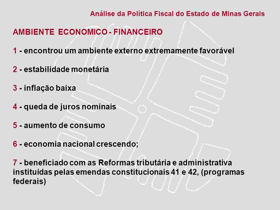 ANOBRASILMINAS GERAIS 19954,423,19 19962,155,53 19973,383,72 19980,040,52 19990,251,66 20004,315,23 20011,310,11 20022,662,87 Taxa de crescimento do Brasil e de Minas de 1995 a 2002 – PIB (%) Fonte: IBGE e Fundação João Pinheiro Análise da Política Fiscal do Estado de Minas Gerais