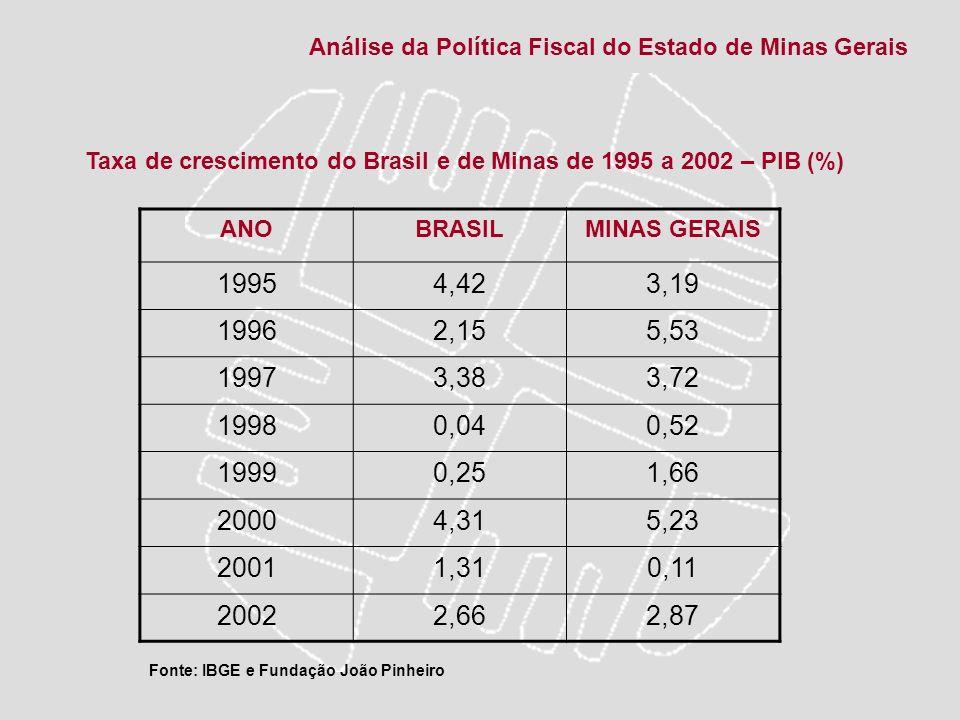 Análise da Política Fiscal do Estado de Minas Gerais Setembro de 2008 – Crise de confiança no mercado financeiro – Crise econômica mundial