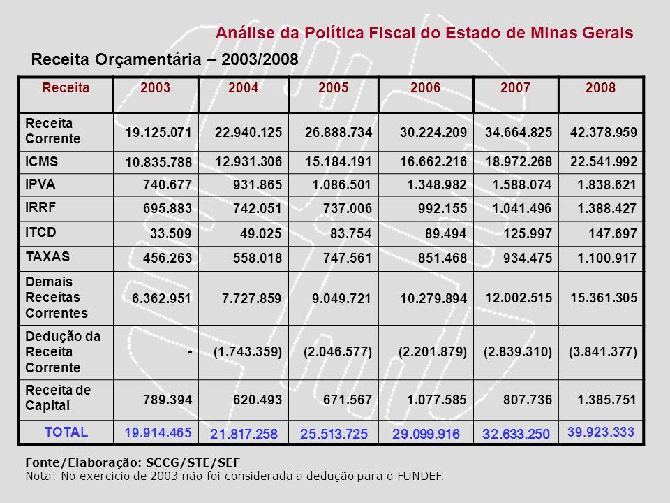 Análise da Política Fiscal do Estado de Minas Gerais 200320042005200620072008 19.914.46521.817.25825.513.72529.099.91632.633.250 39.923.333 Fonte/Elaboração: SCCG/STE/SEF EVOLUÇÃO DA RECEITA 2003/2008