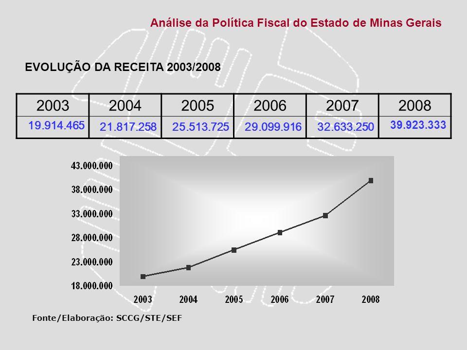 Análise da Política Fiscal do Estado de Minas Gerais 200320042005200620072008 10.835.78812.931.30615.184.19116.662.21618.972.26822.541.992 Fonte/Elaboração: SCCG/STE/SEF EVOLUÇÃO DO ICMS 2003/2008