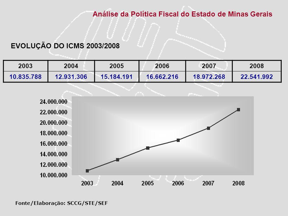 Análise da Política Fiscal do Estado de Minas Gerais 200320042005200620072008 10.835.78812.931.30615.184.19116.662.21618.972.26822.541.992 Fonte/Elabo