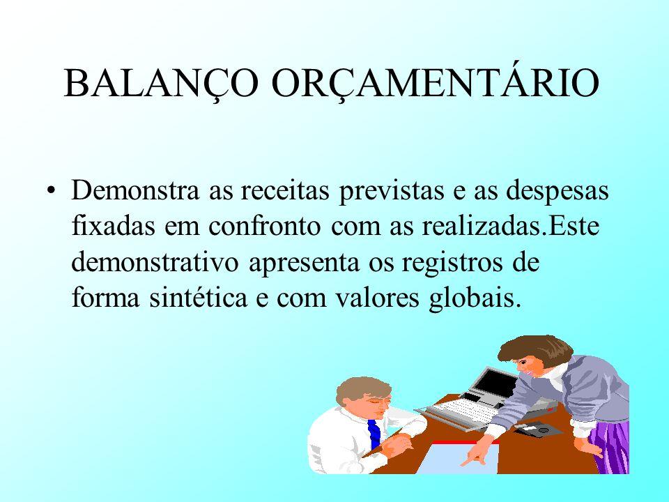 BALANÇO ORÇAMENTÁRIO Demonstra as receitas previstas e as despesas fixadas em confronto com as realizadas.Este demonstrativo apresenta os registros de