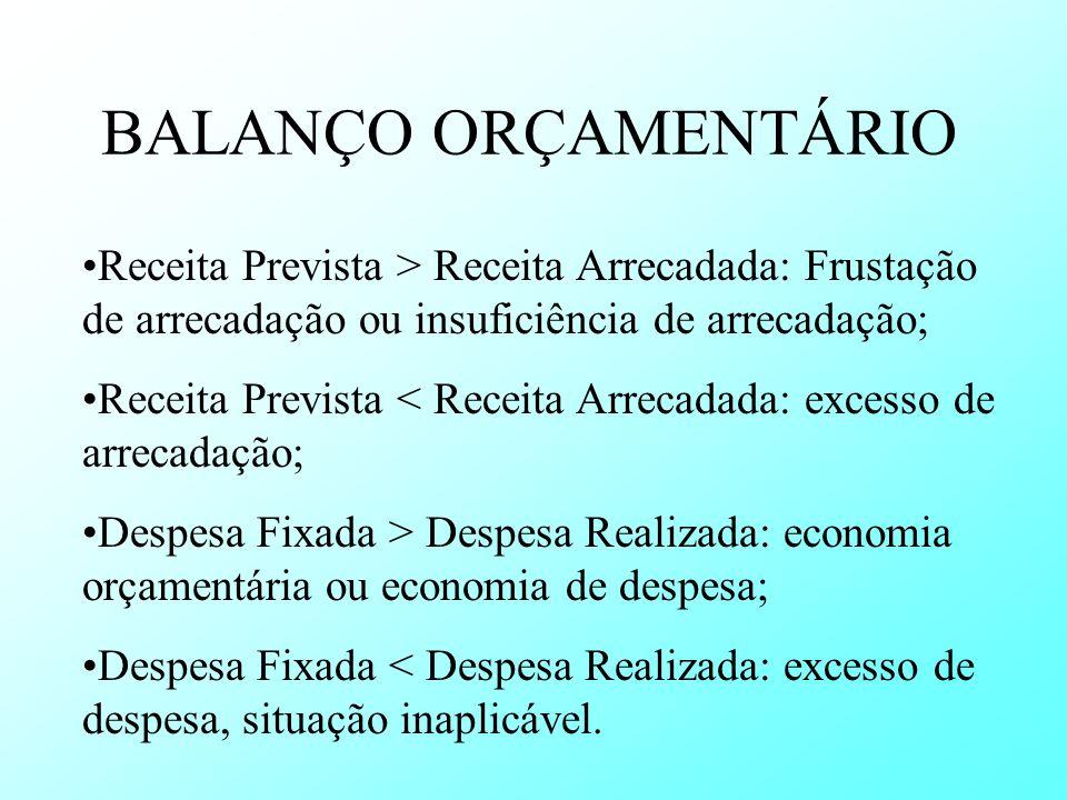 BALANÇO ORÇAMENTÁRIO Receita Prevista > Receita Arrecadada: Frustação de arrecadação ou insuficiência de arrecadação; Receita Prevista < Receita Arrec