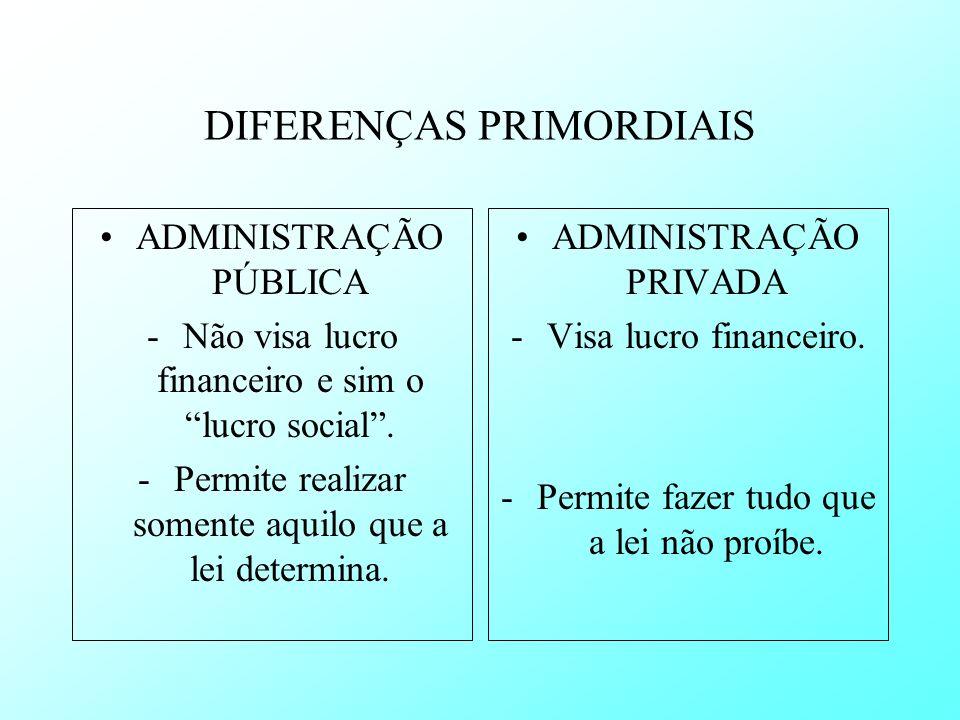 DIFERENÇAS PRIMORDIAIS ADMINISTRAÇÃO PÚBLICA -Não visa lucro financeiro e sim o lucro social. -Permite realizar somente aquilo que a lei determina. AD