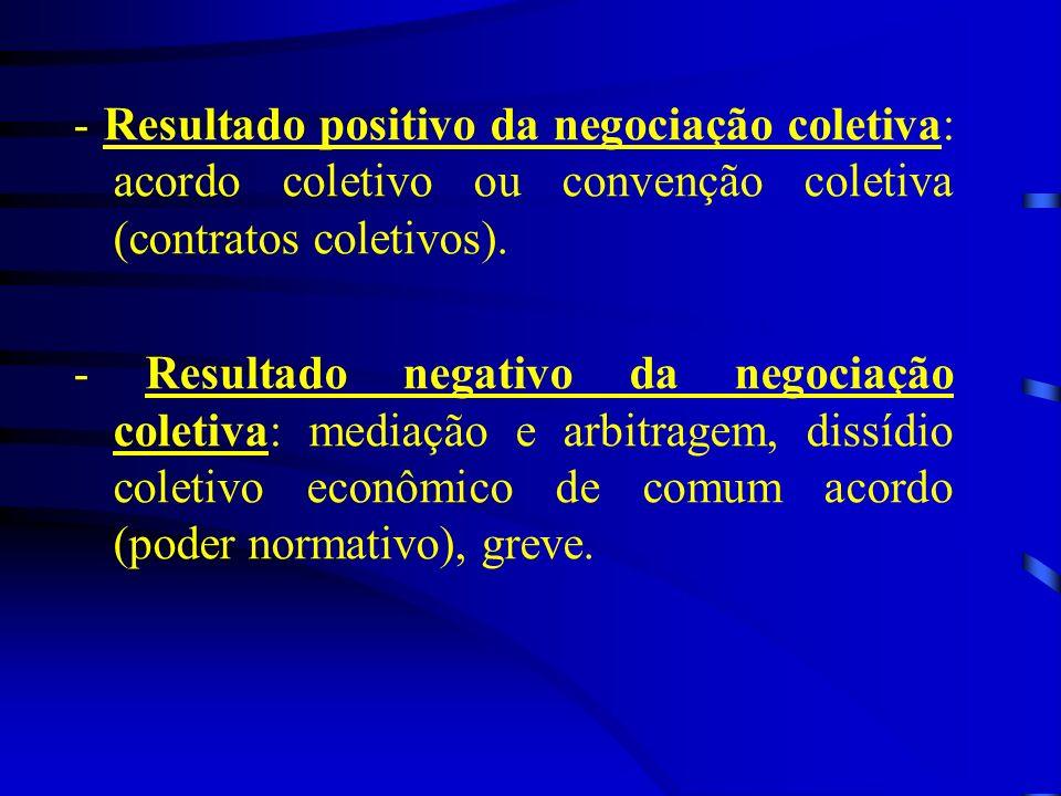 - Resultado positivo da negociação coletiva: acordo coletivo ou convenção coletiva (contratos coletivos). - Resultado negativo da negociação coletiva: