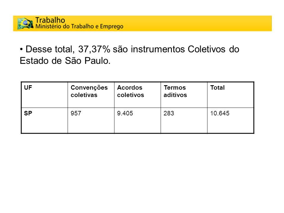 Desse total, 37,37% são instrumentos Coletivos do Estado de São Paulo. UFConvenções coletivas Acordos coletivos Termos aditivos Total SP9579.40528310.
