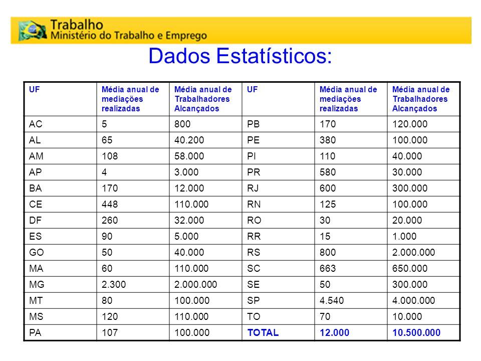 Dados Estatísticos: UFMédia anual de mediações realizadas Média anual de Trabalhadores Alcançados UFMédia anual de mediações realizadas Média anual de