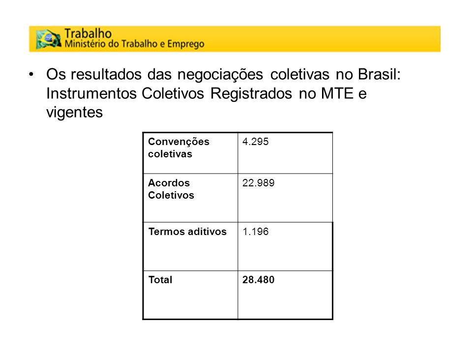 Os resultados das negociações coletivas no Brasil: Instrumentos Coletivos Registrados no MTE e vigentes Convenções coletivas 4.295 Acordos Coletivos 2