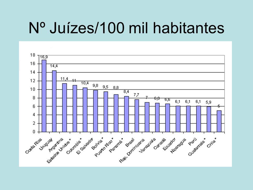 Nº Juízes/100 mil habitantes