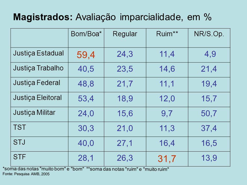 Magistrados: Avaliação imparcialidade, em % Bom/Boa*RegularRuim**NR/S.Op. Justiça Estadual 59,4 24,311,4 4,9 Justiça Trabalho 40,523,514,621,4 Justiça