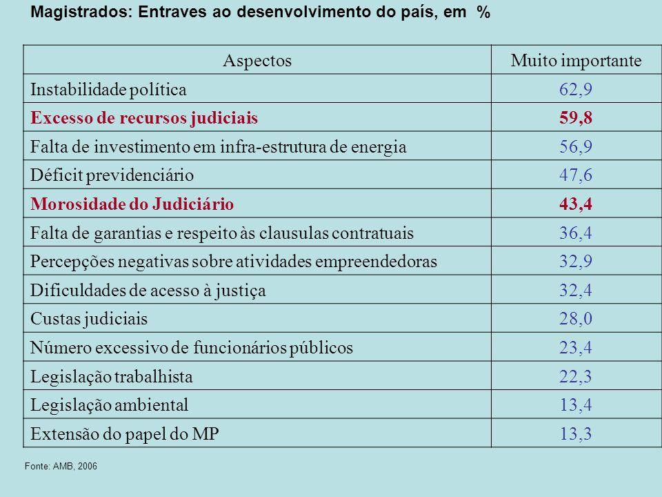 Magistrados: Entraves ao desenvolvimento do país, em % AspectosMuito importante Instabilidade política62,9 Excesso de recursos judiciais59,8 Falta de