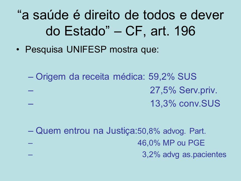 a saúde é direito de todos e dever do Estado – CF, art. 196 Pesquisa UNIFESP mostra que: –Origem da receita médica: 59,2% SUS – 27,5% Serv.priv. – 13,