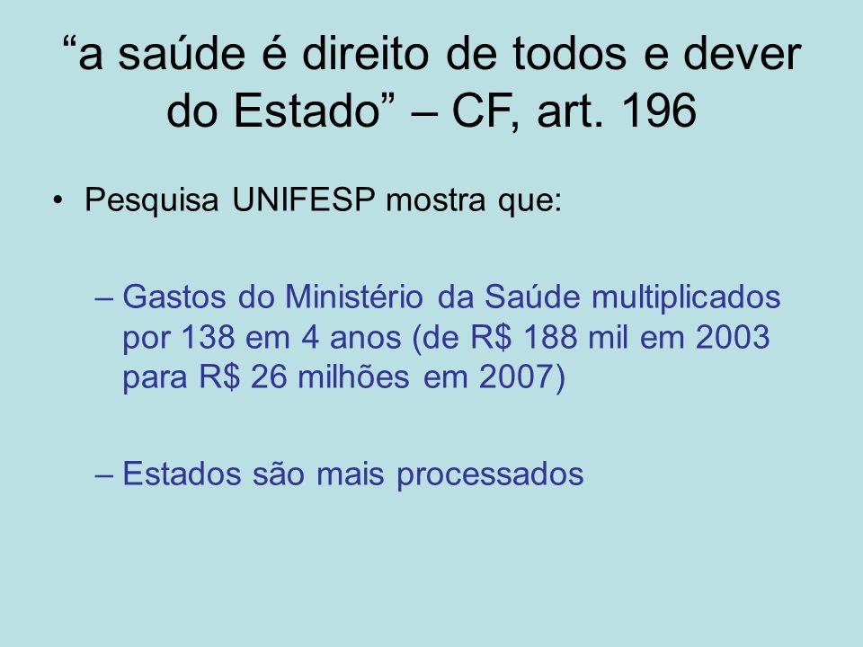 a saúde é direito de todos e dever do Estado – CF, art. 196 Pesquisa UNIFESP mostra que: –Gastos do Ministério da Saúde multiplicados por 138 em 4 ano