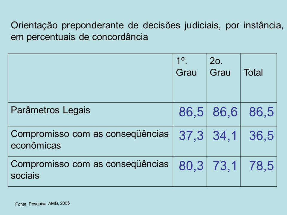 Orientação preponderante de decisões judiciais, por instância, em percentuais de concordância 1º. Grau 2o. GrauTotal Parâmetros Legais 86,586,686,5 Co
