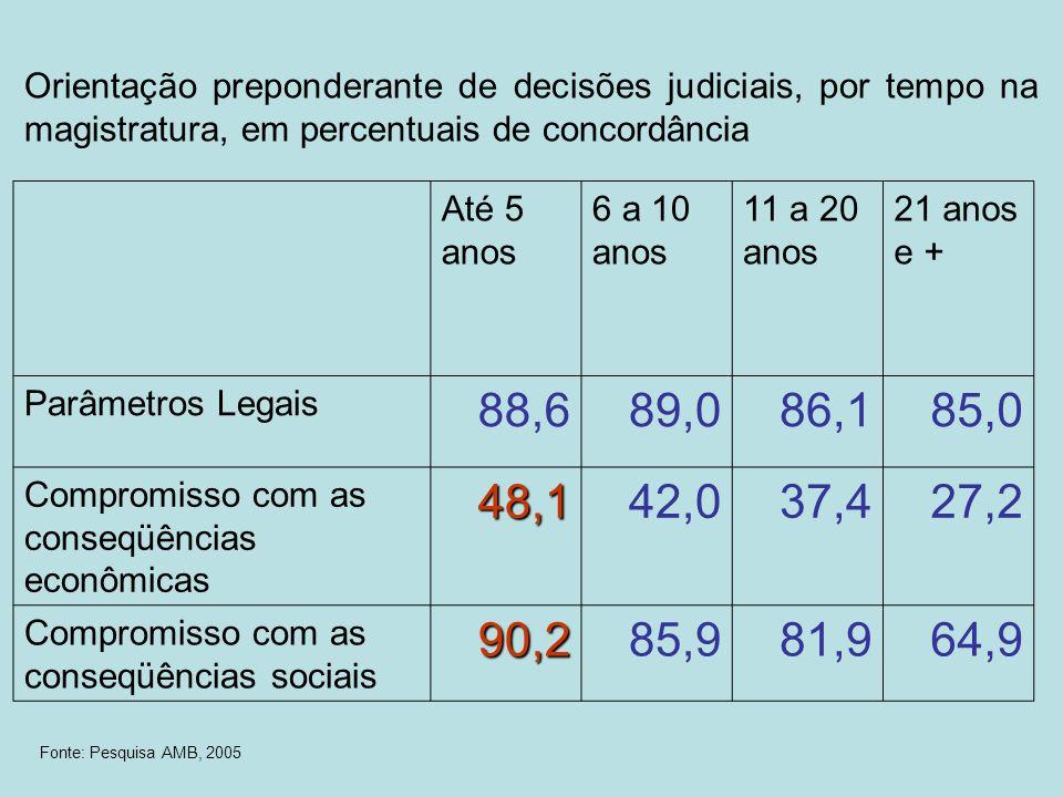 Orientação preponderante de decisões judiciais, por tempo na magistratura, em percentuais de concordância Até 5 anos 6 a 10 anos 11 a 20 anos 21 anos