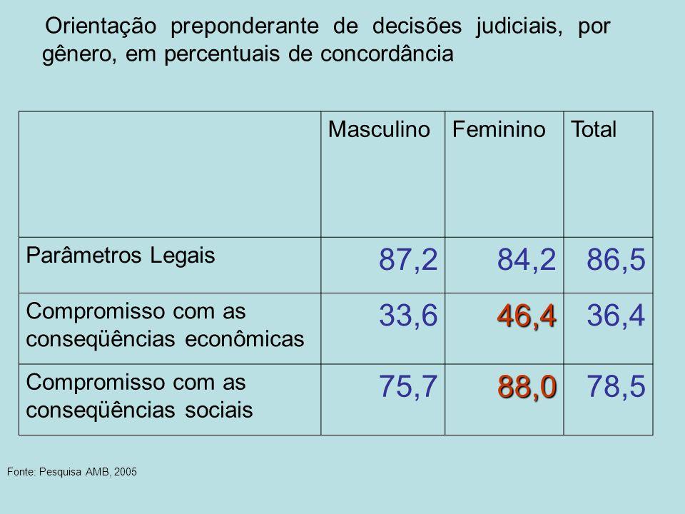 Orientação preponderante de decisões judiciais, por gênero, em percentuais de concordância MasculinoFemininoTotal Parâmetros Legais 87,284,286,5 Compr