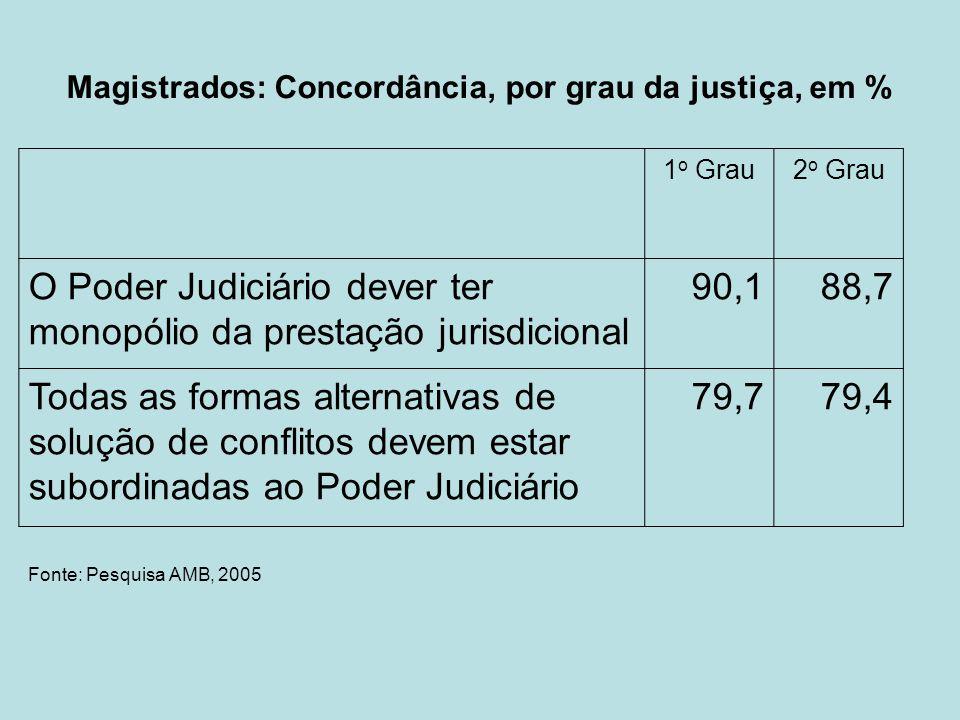 Magistrados: Concordância, por grau da justiça, em % 1 o Grau2 o Grau O Poder Judiciário dever ter monopólio da prestação jurisdicional 90,188,7 Todas
