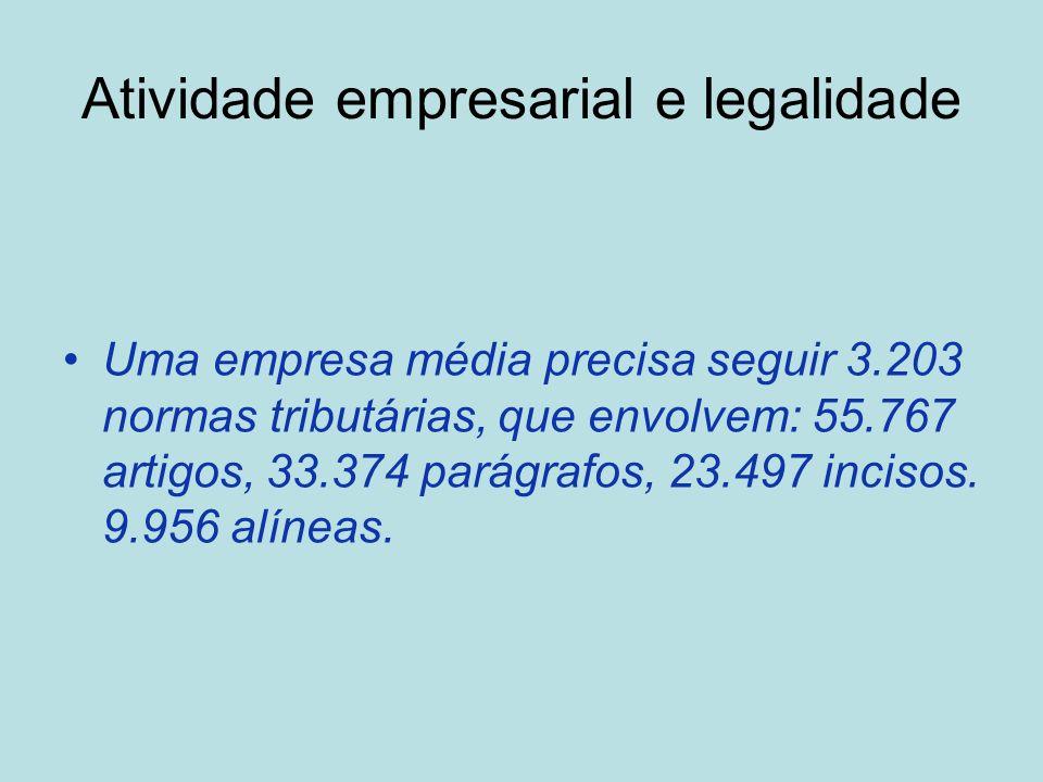 Atividade empresarial e legalidade Uma empresa média precisa seguir 3.203 normas tributárias, que envolvem: 55.767 artigos, 33.374 parágrafos, 23.497